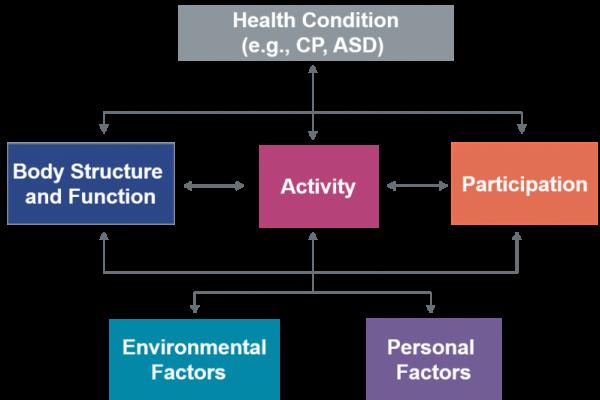 ICF_Framework